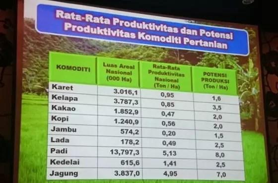 pertumbuhan produksi minim