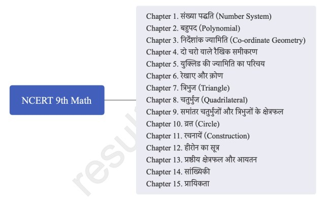 NCERT 9th Math Solution