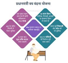 This image has an empty alt attribute; its file name is Pradhanmantri-Vaya-Vandana-Yojana-1.png