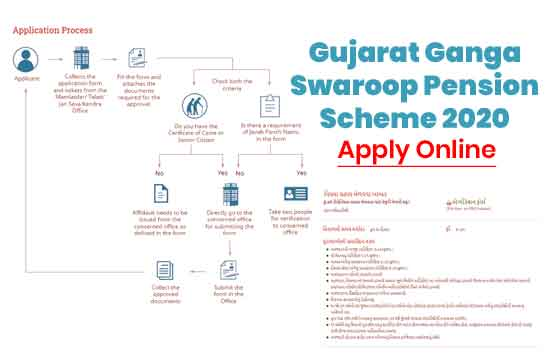 Gujarat-Ganga-Swaroop-Pension-Scheme-Apply-Online