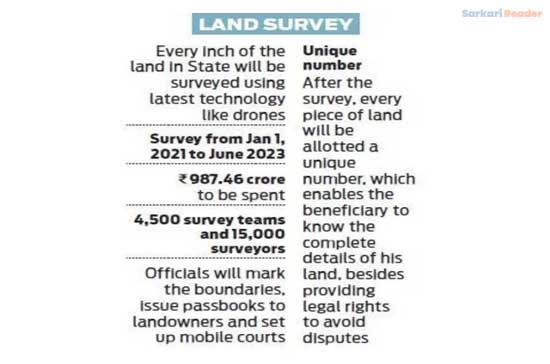 Jagananna-Saswatha-Bhoomi-Hakku-Bhoomi-Rakshana-Scheme-Land-Survey