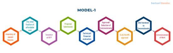 ARHC-scheme-models-1