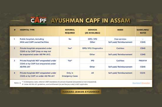 ayushman-capf-in-assam