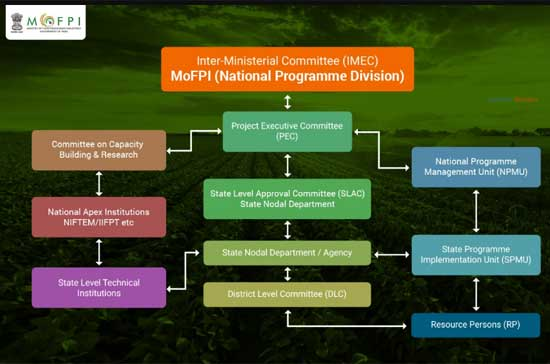 Ministry-of-Food-Processing-Industries-(MoFPI)