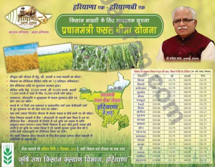 PMFBY Premium Haryana
