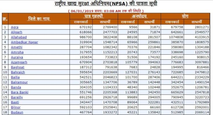 UP Ration Card District Wise List Download