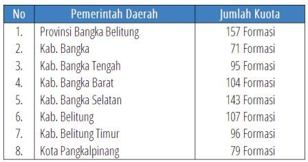 Penerimaan CPNS 2014, Wilayah Bangka Belitung