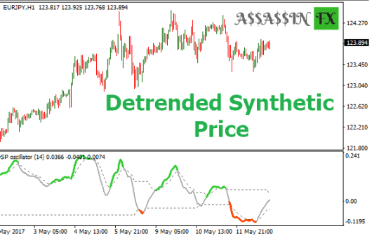 Detrended synthetic price