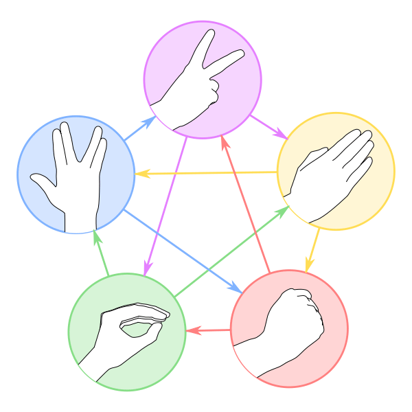 Paper, Scissors, Stone, Lizard. Spock!!! by Nojhan