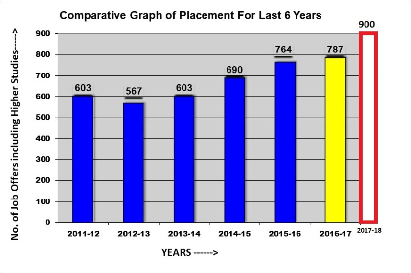 akg engineering college placements