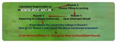 MCC Neet Counselling
