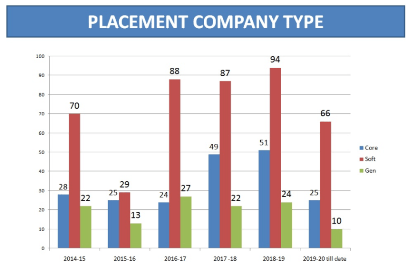 JSS Noida Placement stats