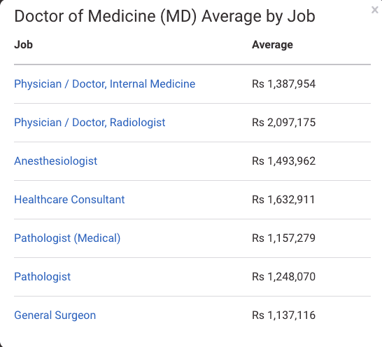 M.D. Anatomy Salary Package