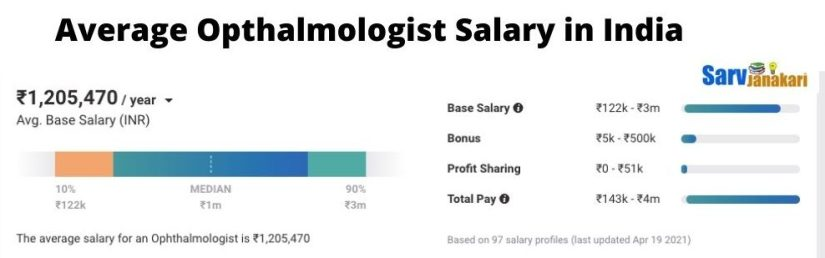 Average Opthalmologist salary in India