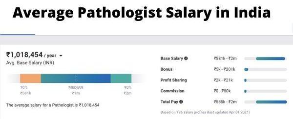 Average Pathologist Salary in India