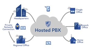 What is Hosted PBX? | Sarvosys