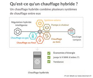 Chauffage hybride (1)