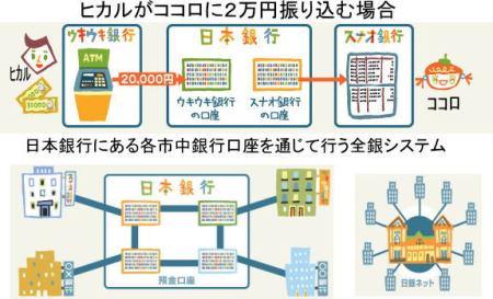 ヒカルがココロに2万円送金した時、日銀を通じ各市中銀行において行われる