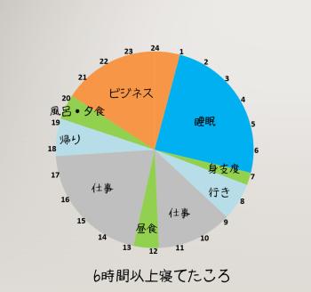 6%e6%99%82%e9%96%93%e4%bb%a5%e4%b8%8a%e5%af%9d%e3%81%a6%e3%81%9f%e9%a0%83