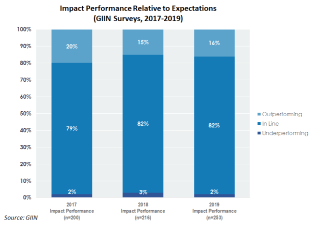 GIIN 2019 impact performance