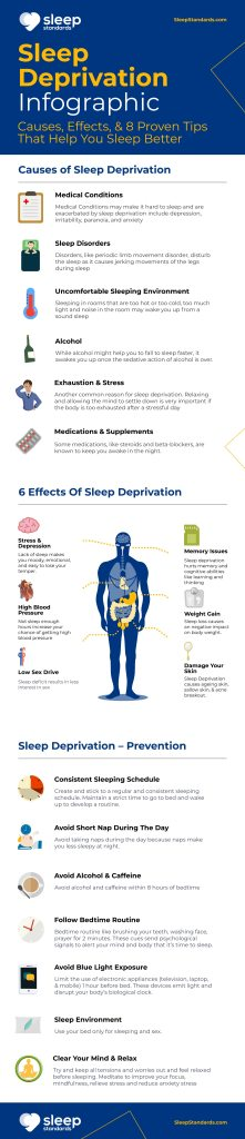 sleep deprivation leads to many physical issues