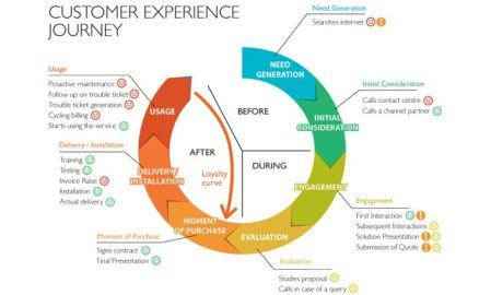 capa customer experience