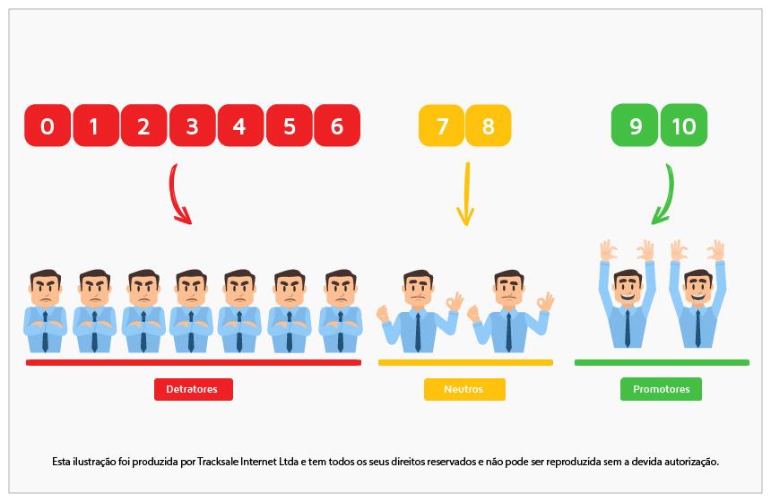 metodologia do nps - satisfação de clientes - tracksale