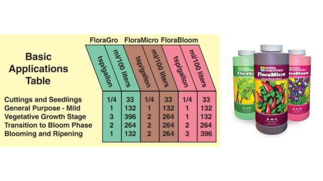 cannabis nutrient schedule