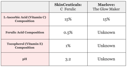 Skinceuticals v. Maelove Composition