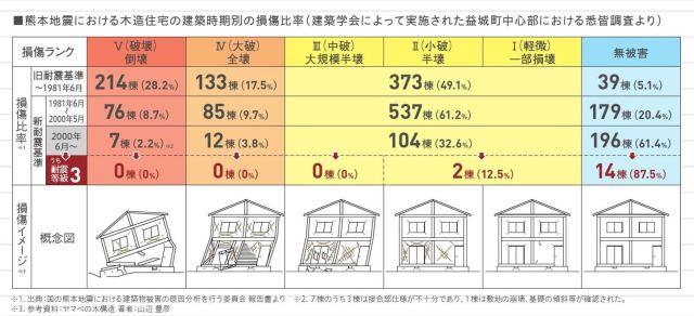 熊本地震被害状況