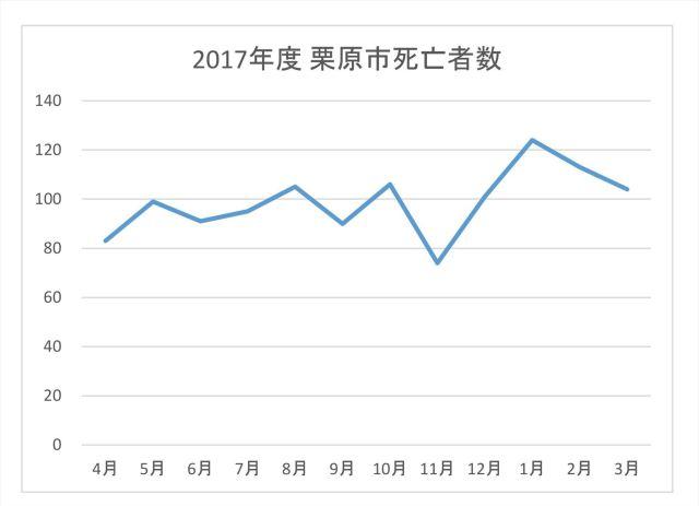 2017年度栗原市死亡者数