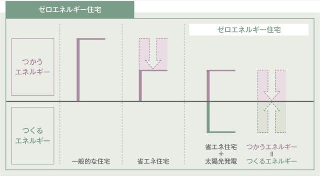 ゼロエネ住宅の説明