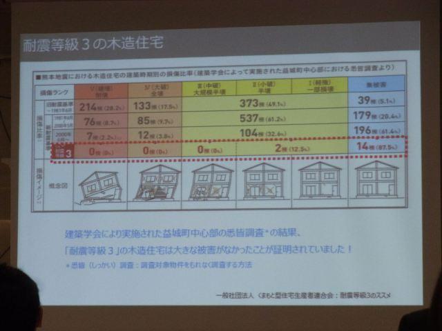 熊本地震 住宅の被害状況
