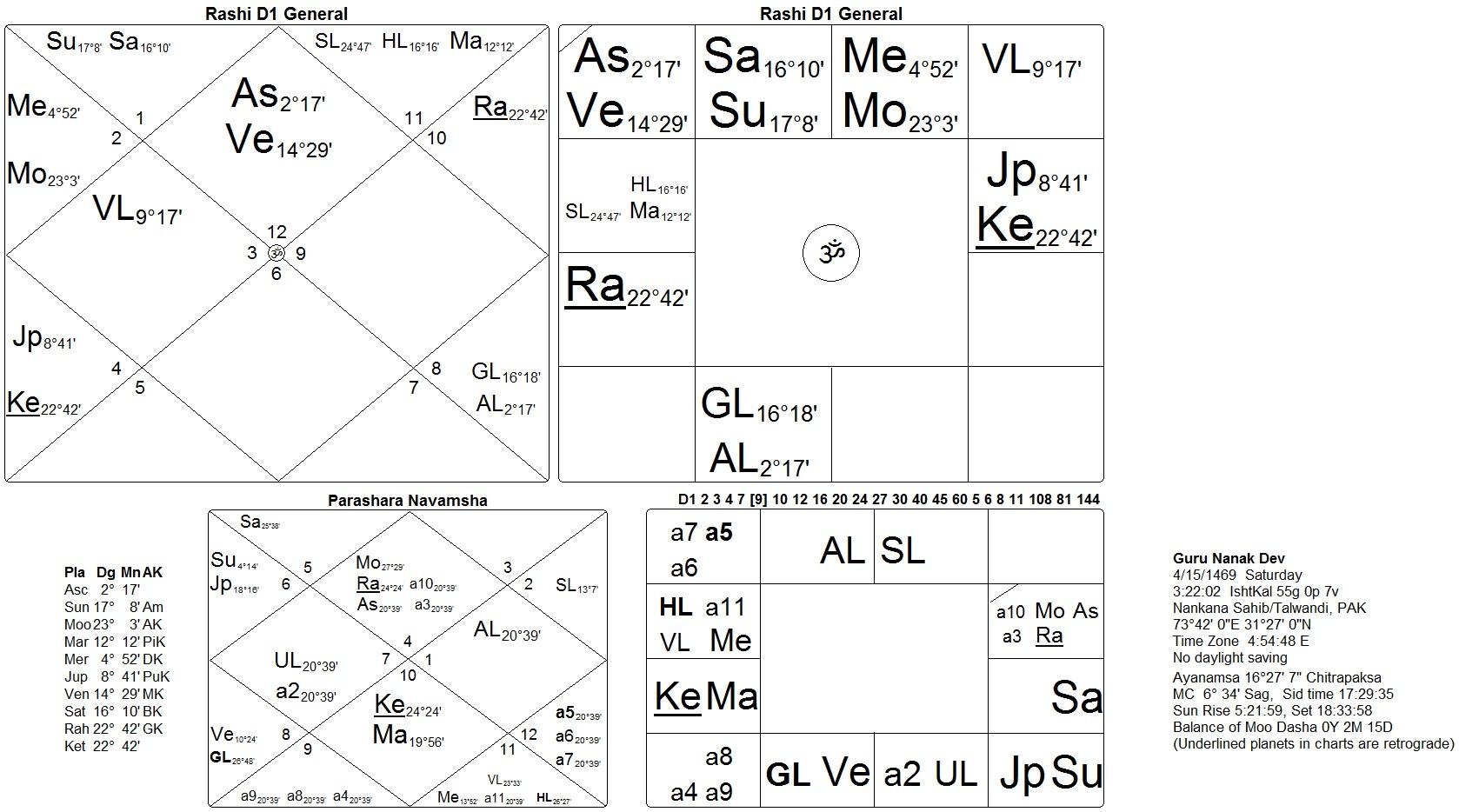 Horoscope of baba siri chand son of guru nanak dev sat siri khalsa horoscope guru nanak chitrapaksh nvjuhfo Images
