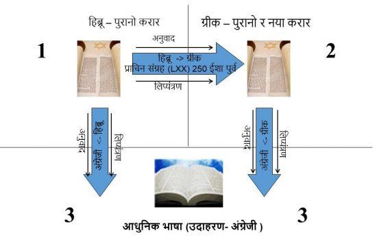 मूल भाषाहरुले आधुनिक-दिनको बाइबलमा भाषान्तरको प्रवाह