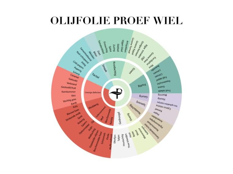 Proefwiel