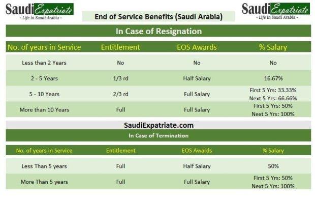 End of Service Benefits in Kingdom of Saudi Arabia (KSA)-SaudiExpatriate.com