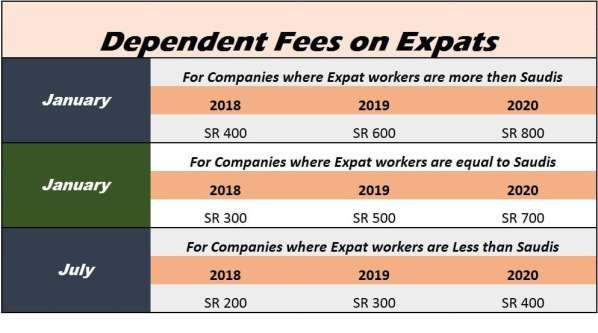 Expat Fees SR 400 for Few Companies from Jan 2018-SaudiExpatriate.com