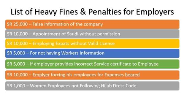 List of Heavy Fines & Penalties for Employers in Saudi Arabia-SaudiExpatriate.com