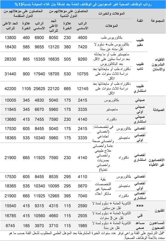 رواتب الوظائف الصحية غير السعوديين