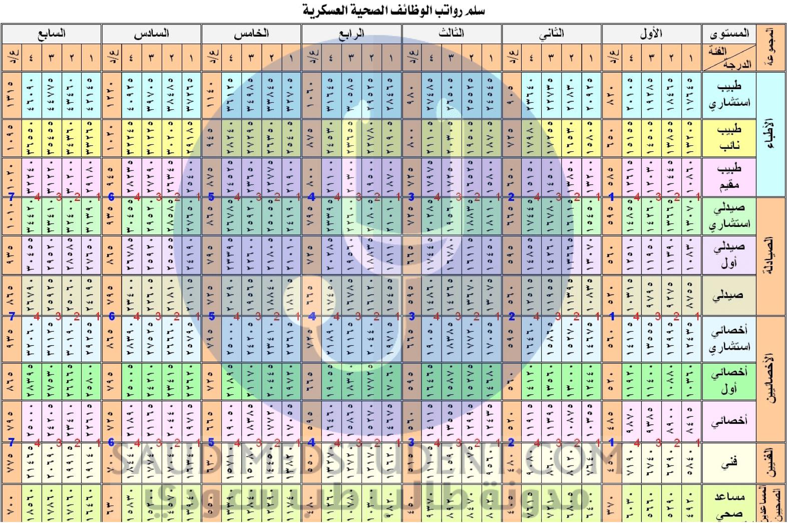 كم راتب الطبيب السعودي و سلم رواتب الأطباء و الصحيين مدونة طالب طب
