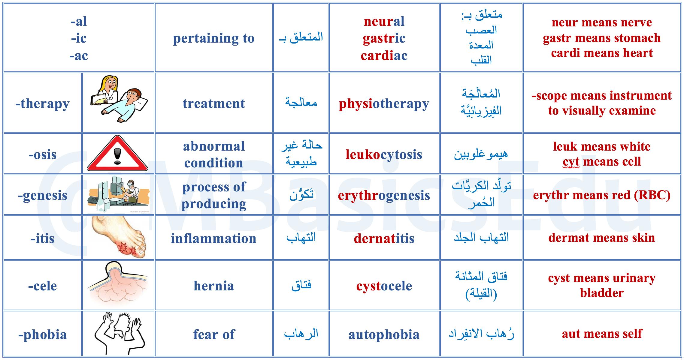 المصطلحات الطبية الانجليزية