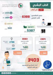 احصاءات القبول بالبورد السعودي