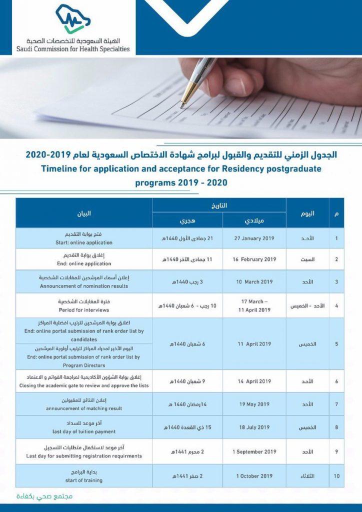 الجدول الزمني للتقديم والقبول في شهادة الاختصاص السعودية