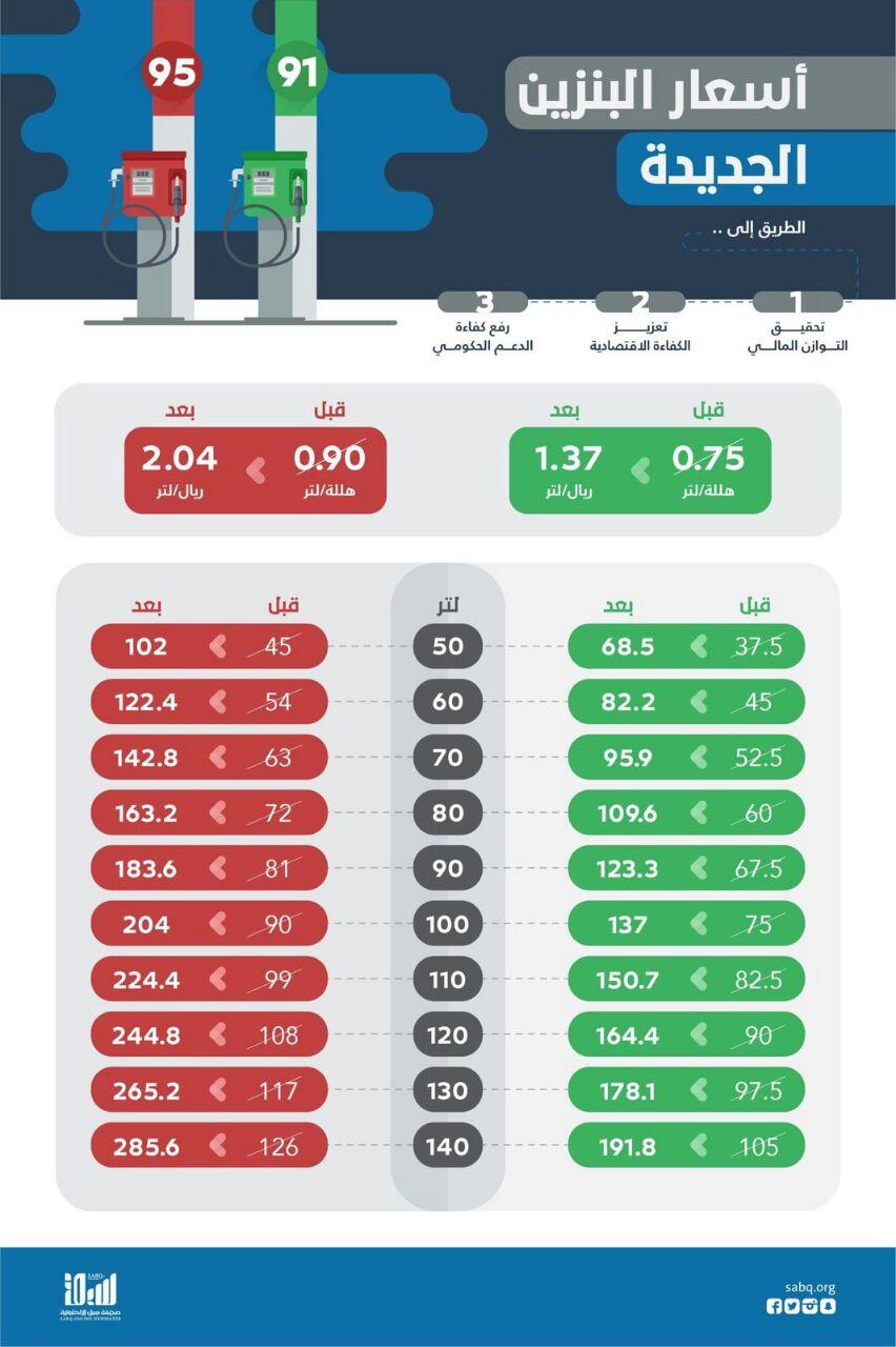 تعرف على أسعار الوقود الجديدة في السعودية البوابة