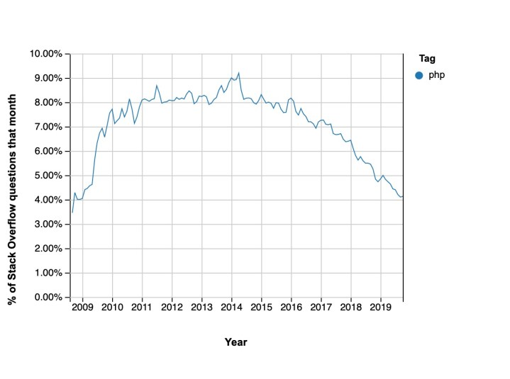 PHP Trends over time as per Stack Over Flow.