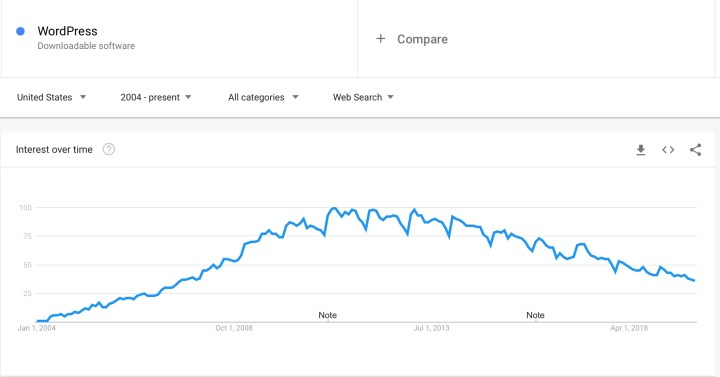 Wordpress Trend over time as per google.