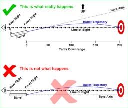 Bullet Trajectory