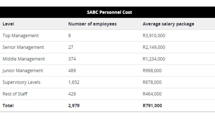 SABC average salaries