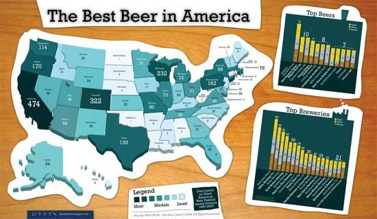 The Best Beer in America